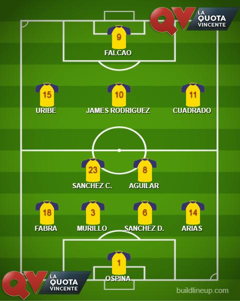 COLOMBIA probabile formazione Mondiali Russia 2018
