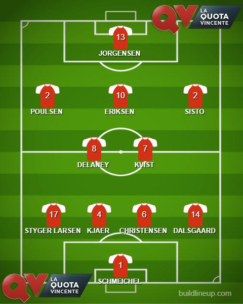 DANIMARCA probabile formazione Mondiali Russia 2018