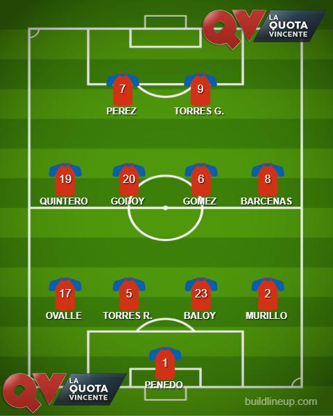 PANAMA probabile formazione Mondiali Russia 2018