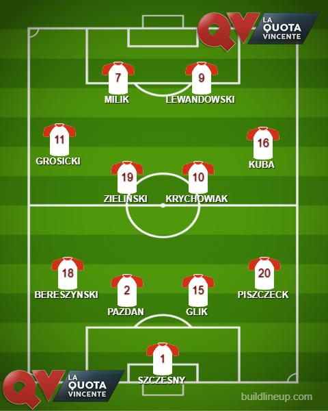 POLONIA probabile formazione Mondiali Russia 2018