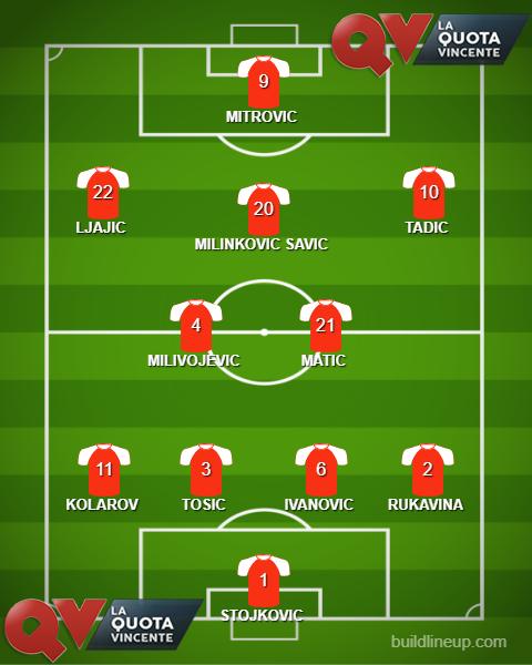 SERBIA probabile formazione Mondiali Russia 2018