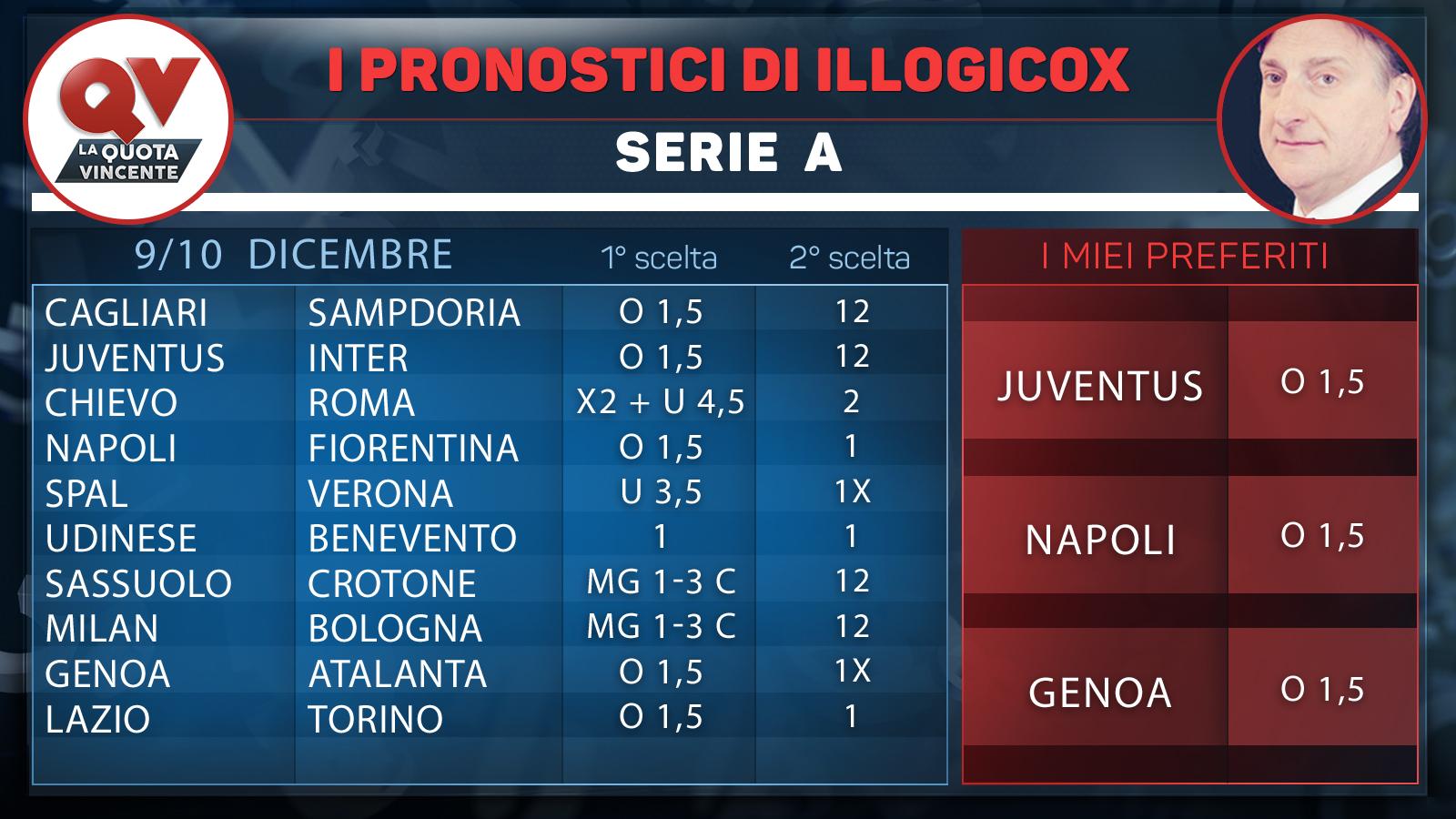 I pronostici di Illogicox 9 10 dicembre 2017 Tabelle e quote delle 56 partite di Serie A Serie B Premier League LaLiga Ligue 1 Bundesliga