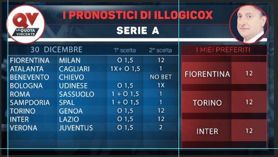 Pronostici di Illogicox Serie A Premier League