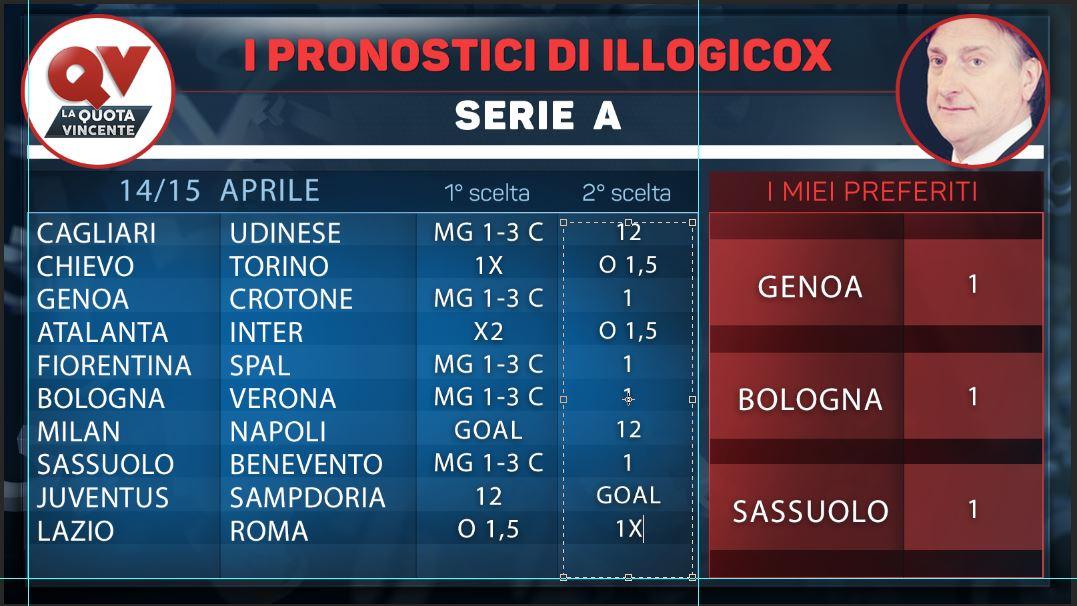 I pronostici di Illogicox 14 / 15 Aprile