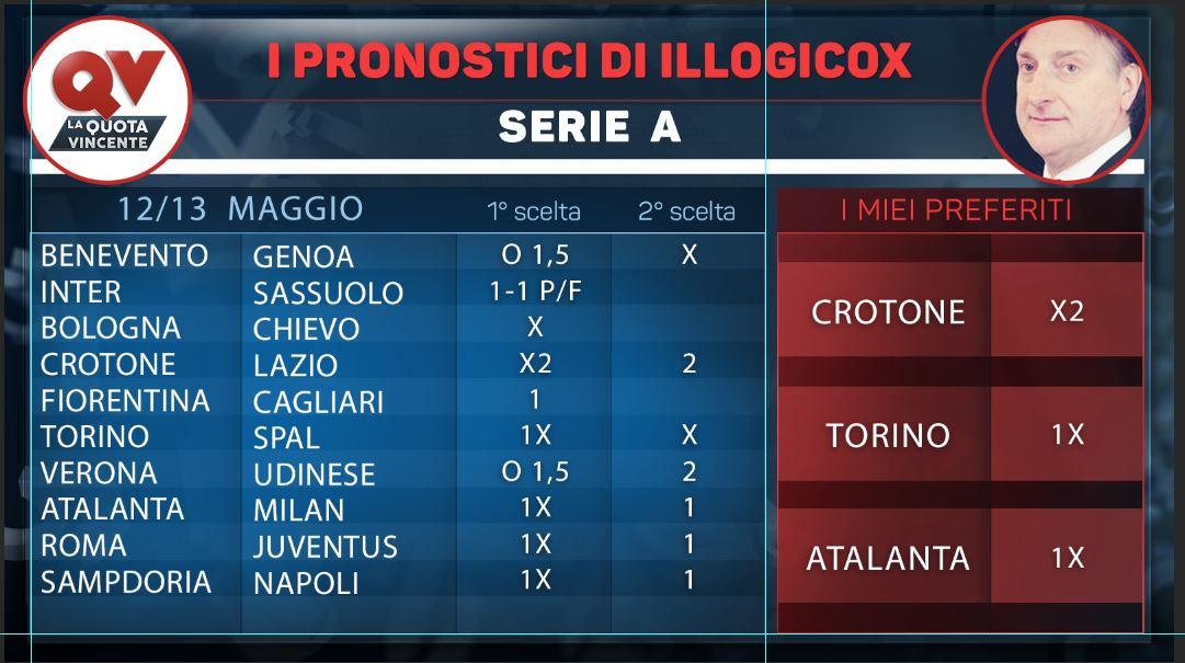 I pronostici di illogicox 12/13 Maggio
