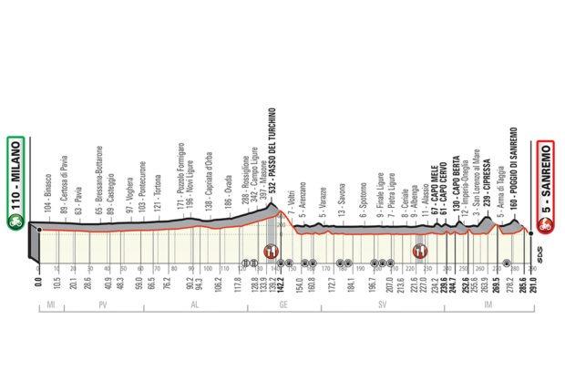 Milano-Sanremo 2019 percorso e altimetria