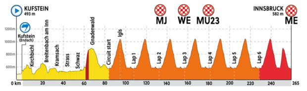 mondiali-ciclismo-innsbruck-2018-percorso