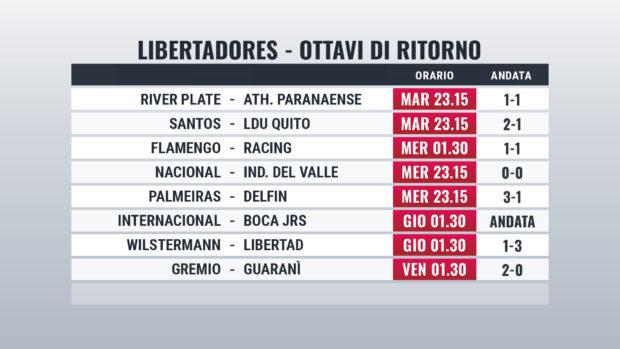 Pronostici Libertadores e Sudamericana 2020