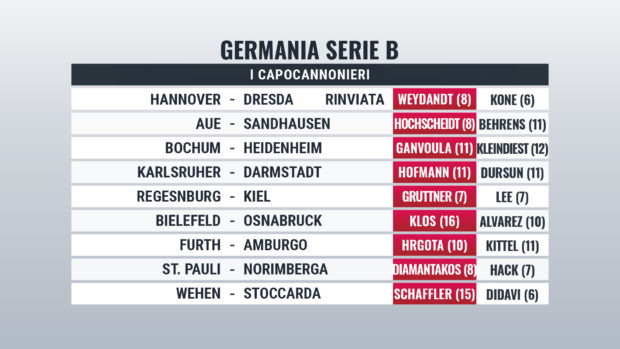 Pronostici Germania Zweite Bundesliga Giornata 26 News E Quote Ajax1