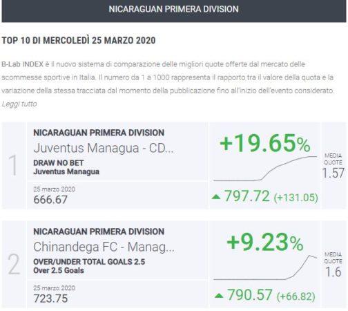 B-Lab Index Nicaragua Primera Division giornata 11