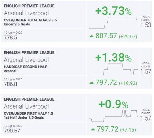 BLab Index Arsenal-Liverpool