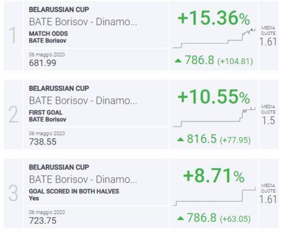 BLab Index Bate-Brest coppa di Bielorussia