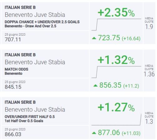 BLab Index Benevento-Juve Stabia Serie B
