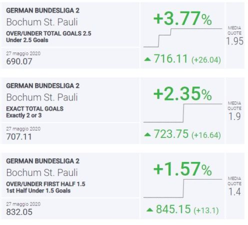 BLab Index Bochum-St.Pauli