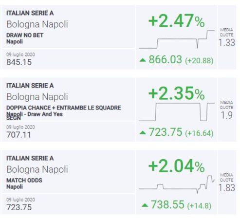BLab Index Bologna-NapoliBLab Index Bologna-Napoli