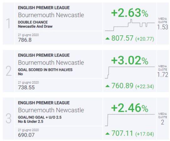 BLab Index Bournemouth-Newcastle Premier