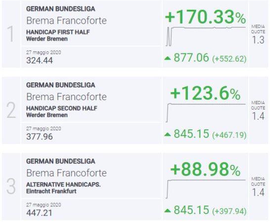 BLab Index Brema-Francoforte