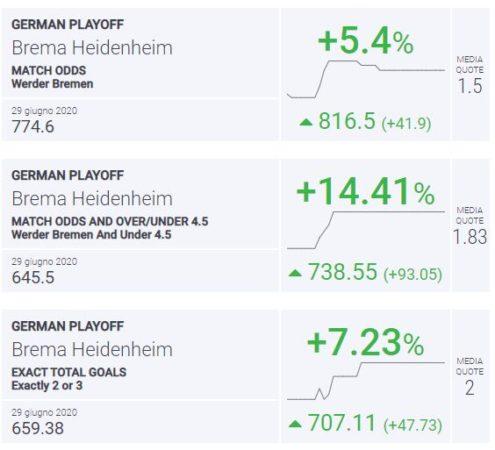 BLab Index Brema-Heidenheim Bundesliga