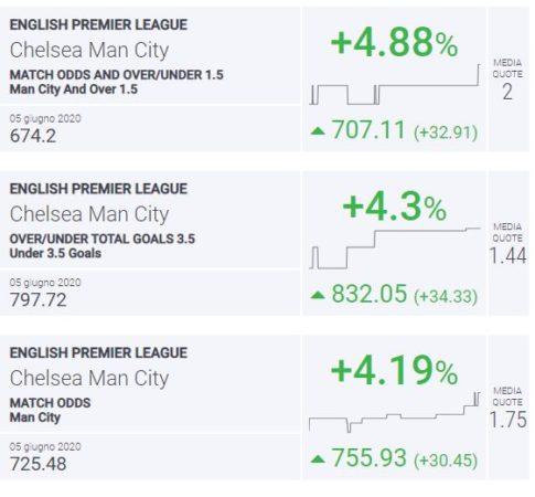BLab Index Chelsea-Manchester City Premier League