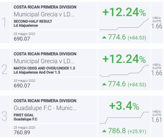 BLab Index Costarica Primera Division