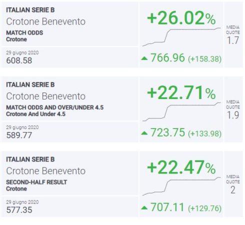 BLab Index Crotone-Benevento Serie B