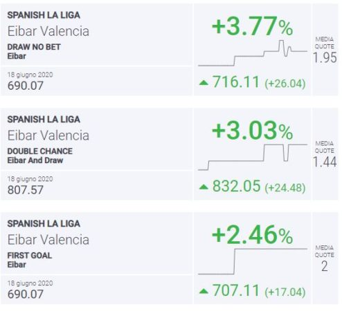 BLab Index Eibar-Valencia Liga