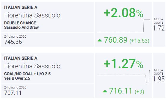 BLab Index Fiorentina-Sassuolo Serie A