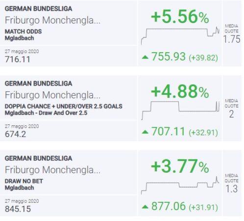 BLab Index Friburgo-Monchengladbach