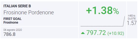 BLab Index Frosinone-Pordenone