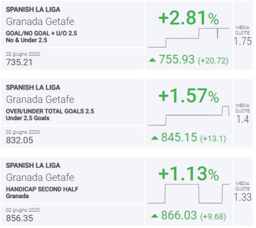 BLab Index Granada-Getafe Liga Spagna