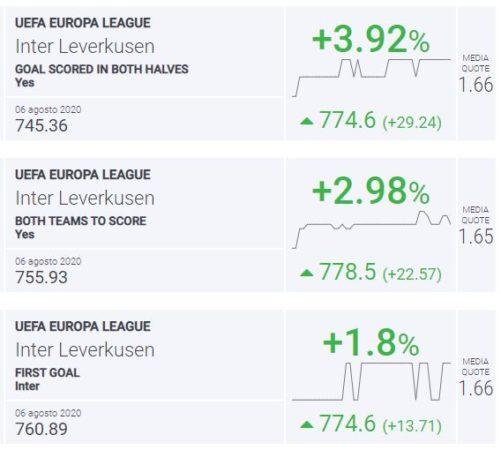 BLab Index Inter-Leverkusen