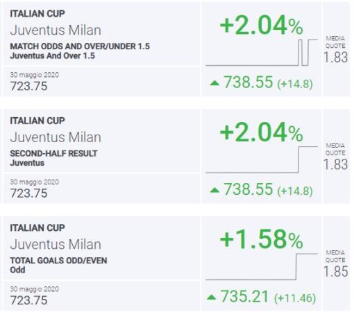 pronostico juventus milan BLab Index Juventus-Milan Coppa Italia