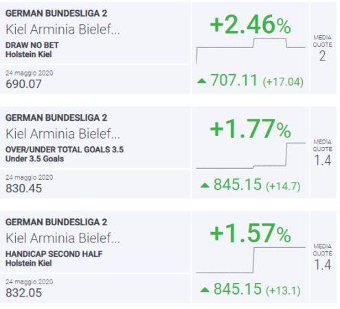 BLab Index Kiel-Bielefeld