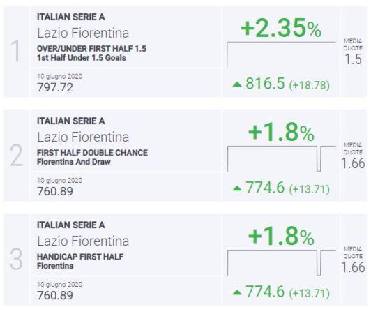 BLab Index Lazio-Fiorentina Serie A