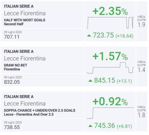 BLab Index Lecce-Fiorentina
