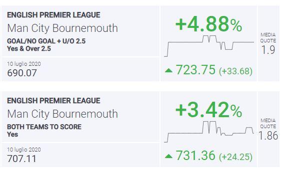 BLab Index Manchester City-Bournemouth