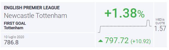BLab Index Newcastle-Tottenham
