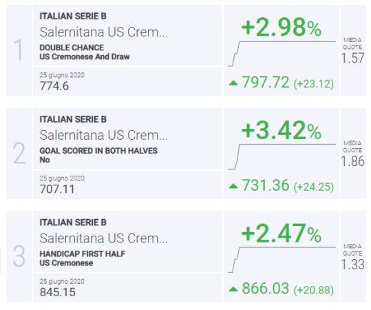 BLab Index Salernitana-Cremonese Serie B