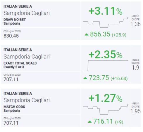 BLab Index Sampdoria-Cagliari