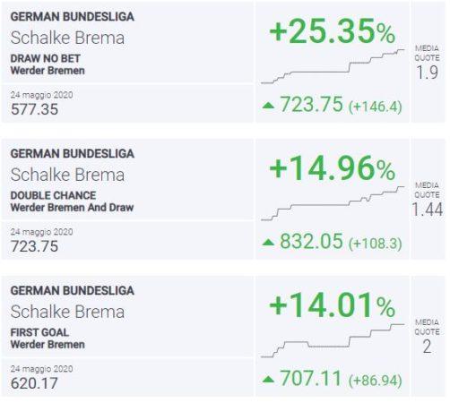 BLab Index Schalke-Brema