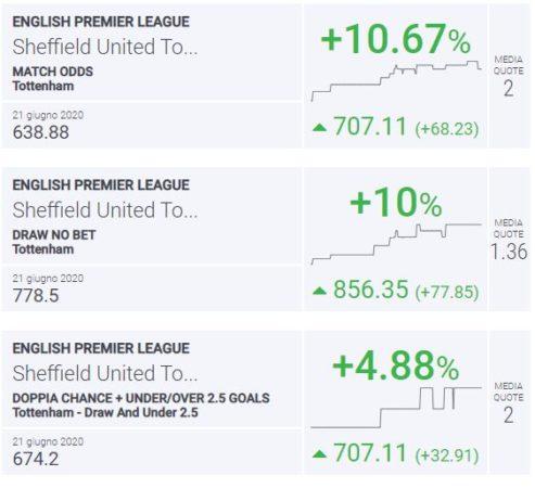 BLab Index Sheffield Utd-Tottenham Premier