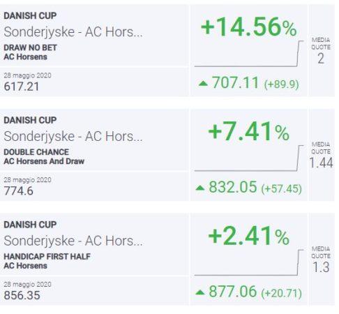 BLab Index Sondrjyske-Horsens