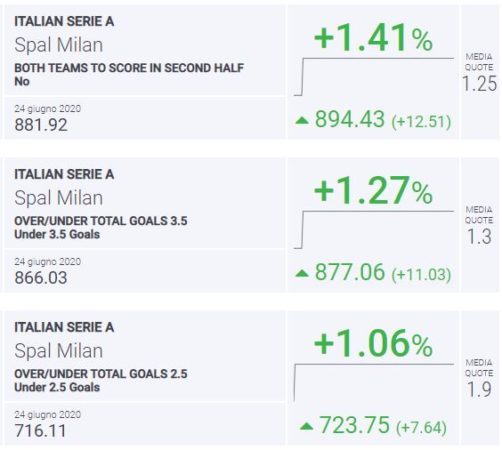 BLab Index Spal-Milan Serie A
