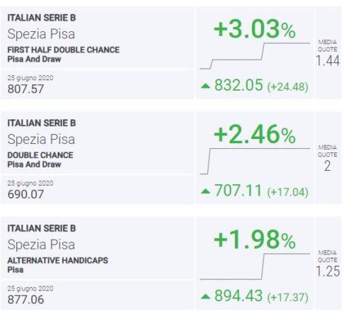 BLab Index Spezia-Pisa Serie B