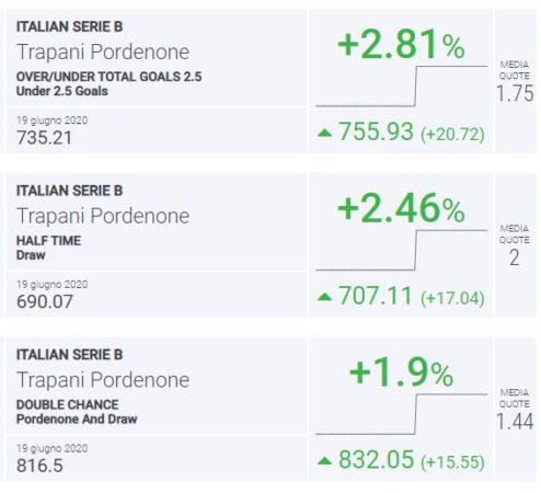 BLab Index Trapani-Pordenone Serie B