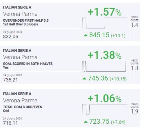 BLab Index Verona-Parma Serie A