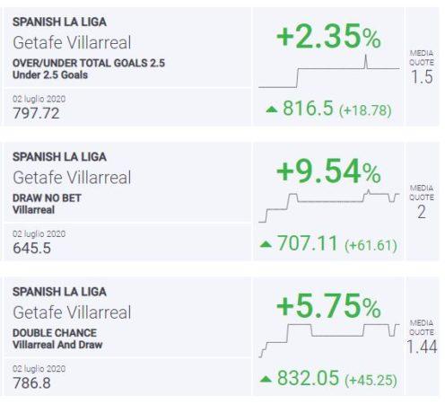 Blab Index Getafe-Villarreal Liga
