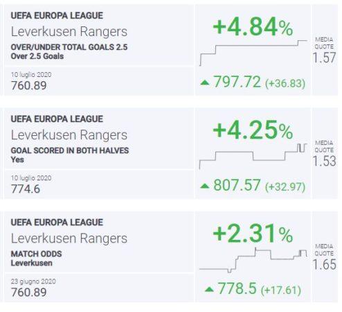 Blab Index Leverkusen-Rangers
