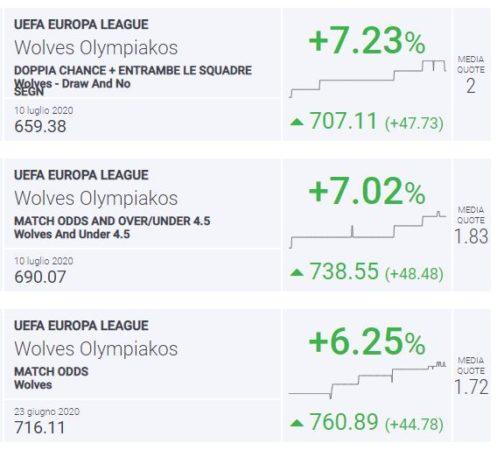Blab Index Wolves-Olympiakos