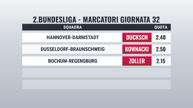 Bundesliga 2 pronostici marcatori giornata 32